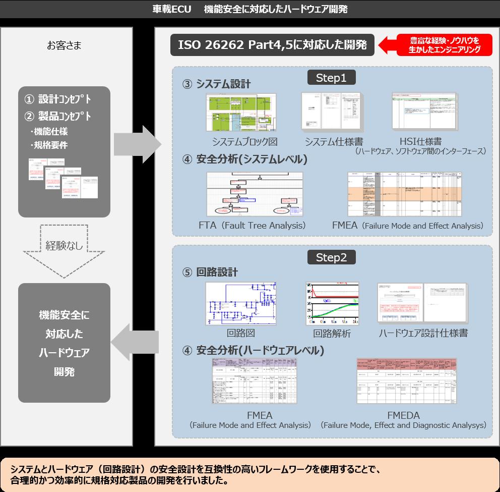機能安全ソリューションサービス:日立産業制御ソリューションズ